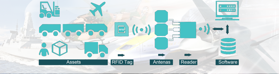 RFID SUMITAG Solutions from SEI Identification Solutions